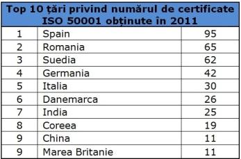 Top 10 tari privind numarul de certificate ISO 50001