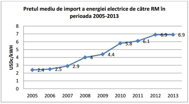 Crestere pret import energie electrica