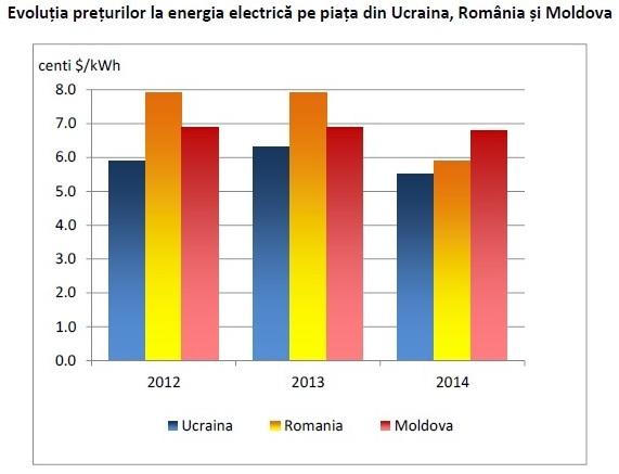 Evolutia comparativa pret energie electrica