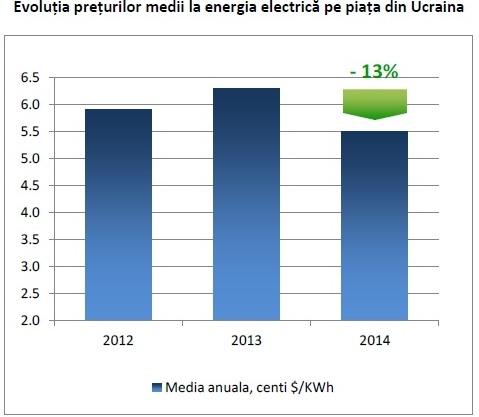 Evolutia pretului energie electrica piata din Ucraina