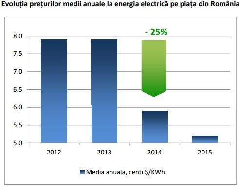 Evolutia pretului energie electrica Romania